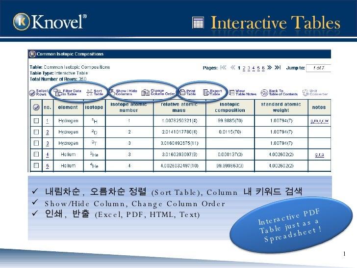 <ul><li>내림차순 ,  오름차순 정렬  (Sort Table), Column  내 키워드 검색  </li></ul><ul><li>Show/Hide Column, Change Column Order </li></ul...
