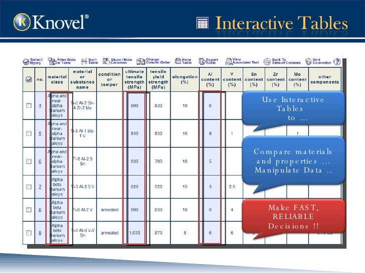 Use Interactive Tables  to … Compare materials and properties … Manipulate Data .. Make FAST, RELIABLE Decisions !!