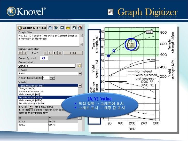 <ul><li>(X,Y) Value </li></ul><ul><li>직접 입력  ->  그래프에 표시 </li></ul><ul><li>그래프 표시  ->  해당 값 표시  </li></ul>