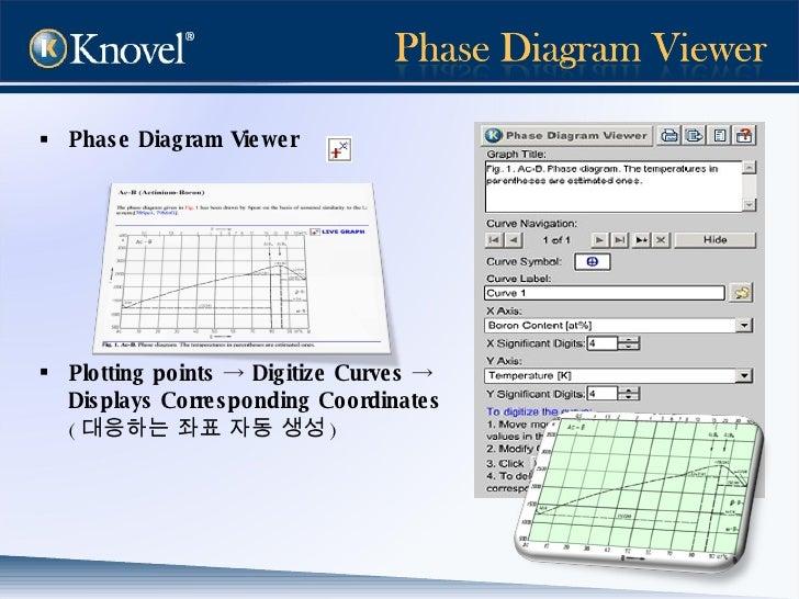 <ul><li>Phase Diagram Viewer   </li></ul><ul><li>Plotting points  ->  Digitize Curves  ->  </li></ul><ul><li>Displays Corr...
