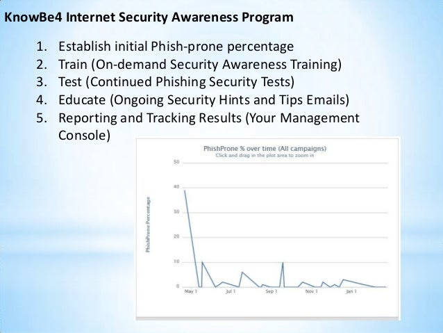 Security Awareness Training from KnowBe4