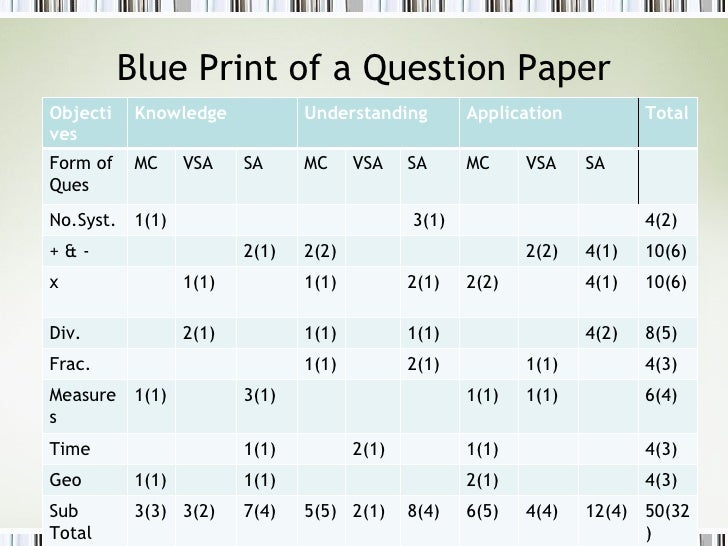 Know how of question bank development blue print of a question paper malvernweather Choice Image