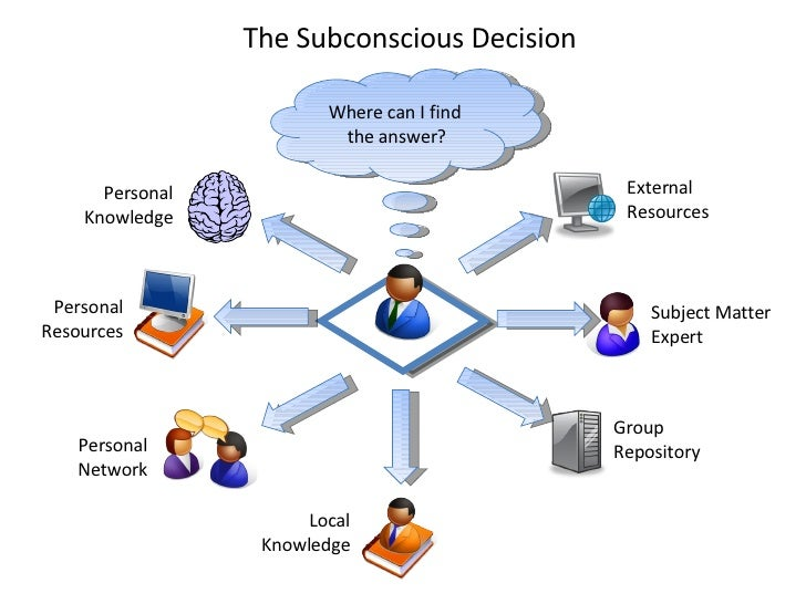 Where can I find  the answer? The Subconscious Decision Personal Knowledge Personal Network Local Knowledge Personal Resou...