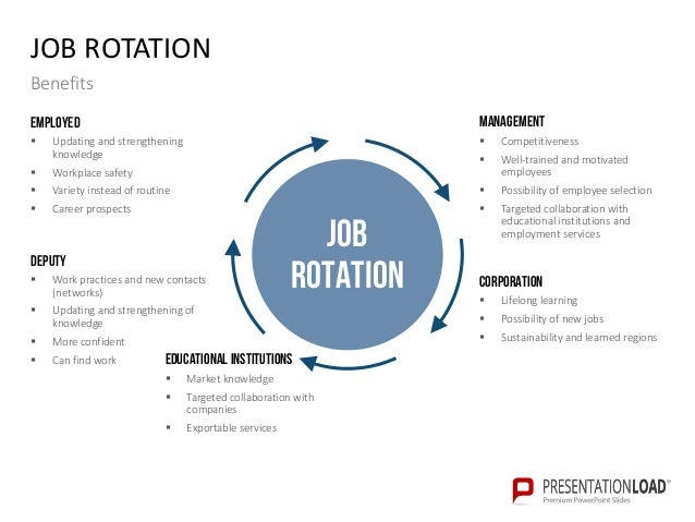Knowledge management ppt slide template for Job rotation program template