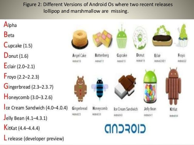 Knowledge about android operating system