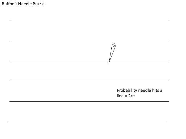 Buffon's Needle Puzzle Probability needle hits a line = 2/π