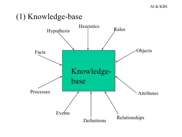 knowledge based systems A knowledge-based system can draw on multiple sources of knowledge through an inference engine that facilitates reasoning methods and controls the activities in the system.