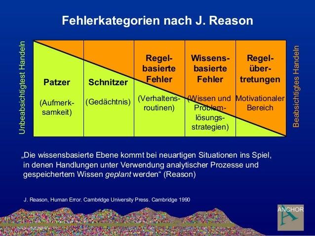 Fehlerkategorien nach J. Reason Patzer (Aufmerk- samkeit) Schnitzer (Gedächtnis) Regel- basierte Fehler (Verhaltens- routi...
