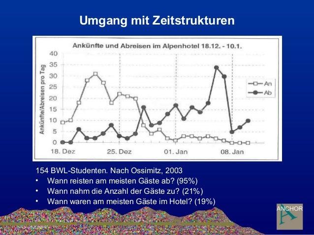 Umgang mit Zeitstrukturen 154 BWL-Studenten. Nach Ossimitz, 2003 • Wann reisten am meisten Gäste ab? (95%) • Wann nahm die...