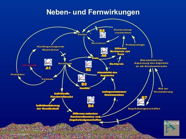Neben- und Fernwirkungen individuelle Kundenwünsche + Individualisierung der Gesellschaft Differenz zwischen Kundenwünsche...