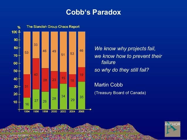 Cobb's Paradox We know why projects fail, we know how to prevent their failure so why do they still fail? Martin Cobb (Tre...