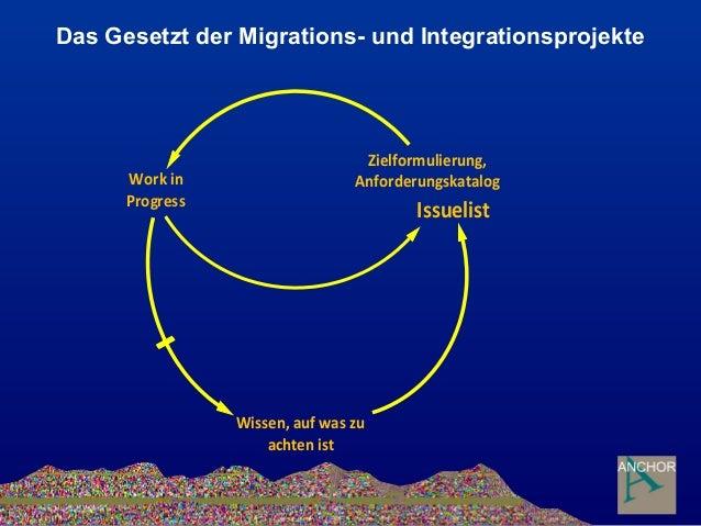 , ` Das Gesetzt der Migrations- und Integrationsprojekte Zielformulierung, AnforderungskatalogWork in Progress Wissen, auf...