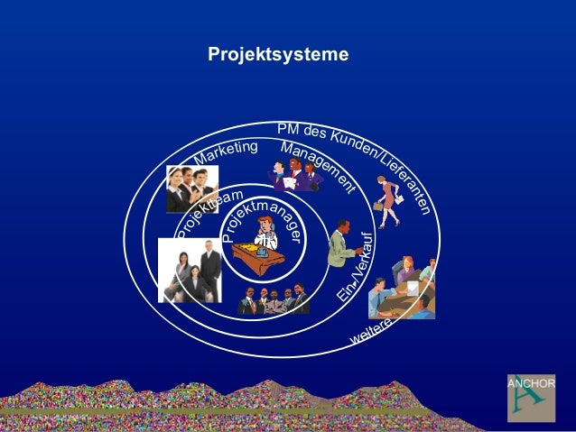 Proj ektman ager Proje ktteam Marketing Managem ent PM des Kunden/Lief eranten Projektsysteme