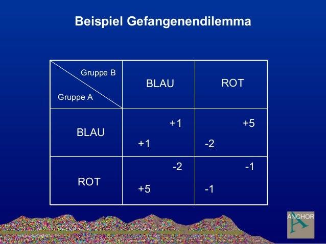 Beispiel Gefangenendilemma Gruppe B Gruppe A BLAU ROT BLAU ROT +1 +1 -1 -1 -2 +5 +5 -2