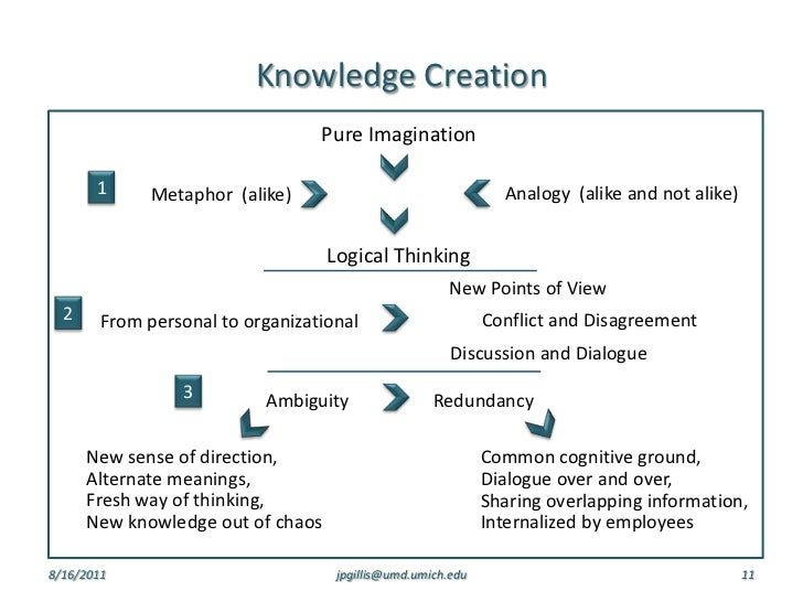 organizational knowledge creation The primary goal of information age organizations--those competing in what is termed the knowledge economy--is to generate knowledge, to learn from this knowledge, and to apply this.
