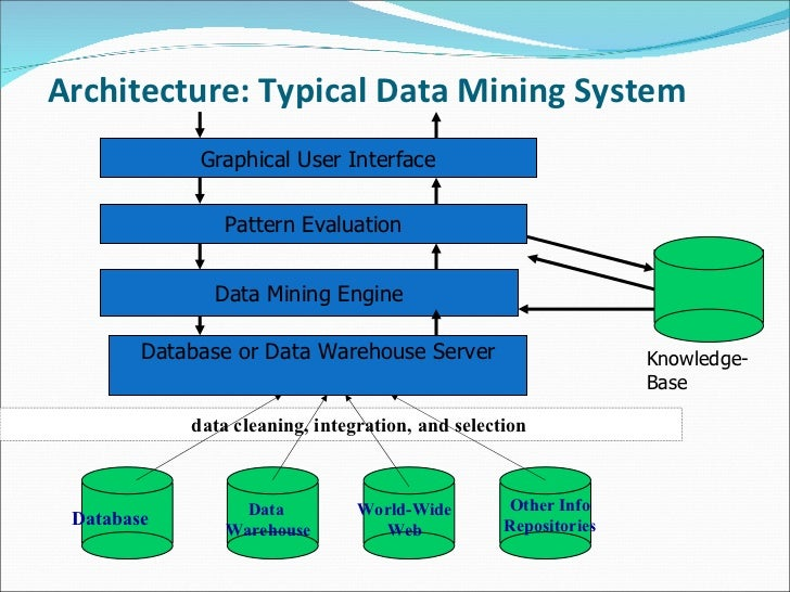 Knowledge discovery thru data mining architecture typical data mining ccuart Images