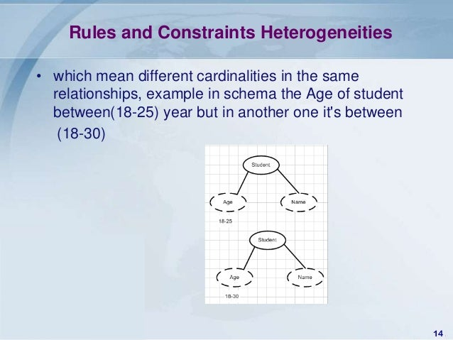Rules and Constraints Heterogeneities• which mean different cardinalities in the same  relationships, example in schema th...