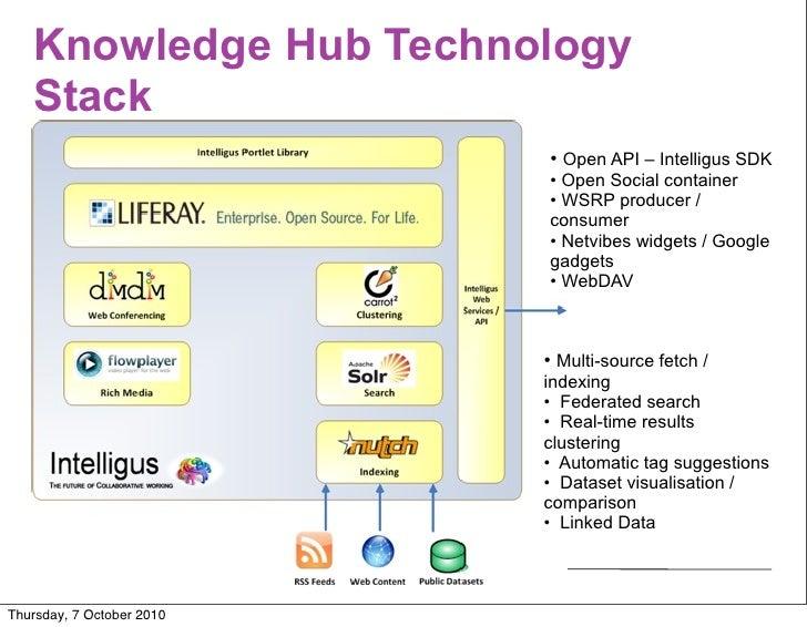 Knowledge Hub Technology    Stack                            • Open API – Intelligus SDK                            • Open...