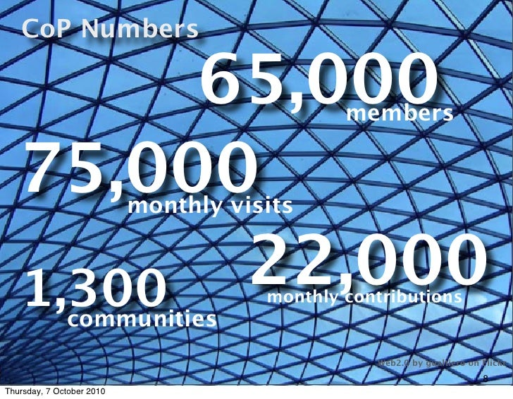 CoP Numbers           65,000                               members      75,000                  monthly visits       1,300...