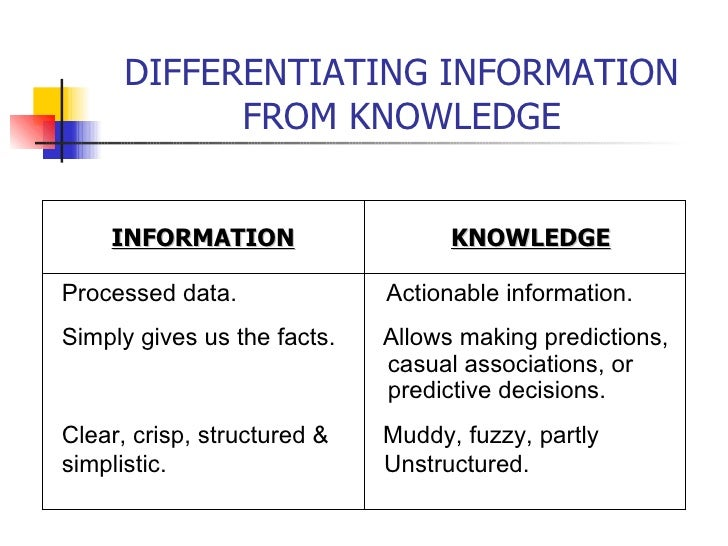 DIFFERENTIATING INFORMATION FROM KNOWLEDGE INFORMATION KNOWLEDGE Processed data.  Actionable information. Simply gives us ...