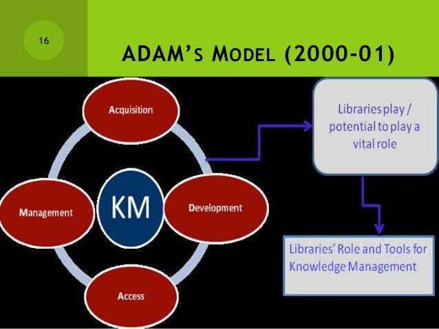 Knowledge management 16 638gcb1356419024 16 adam s m odel 2000 01 knowledge management ccuart Images