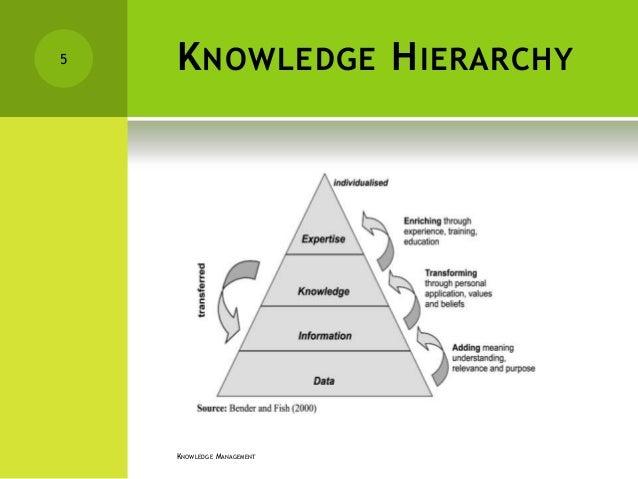 Knowledge management 5 k nowledge h ierarchy knowledge management ccuart Images