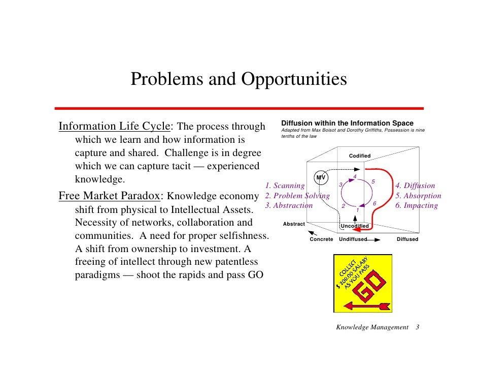 Problems and Opportunities                                                      Diffusion within the Information Space Inf...