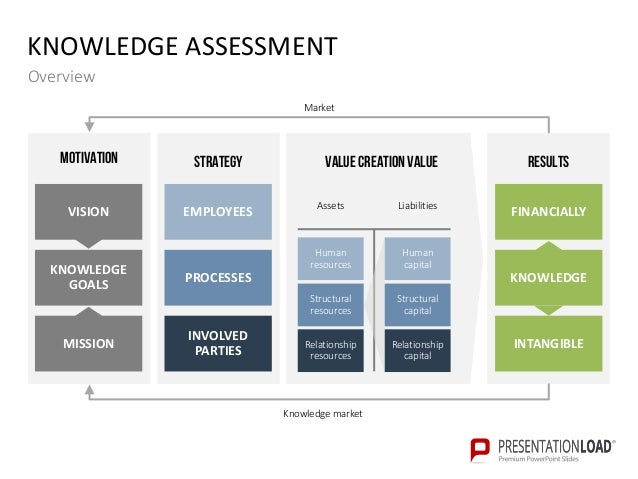 Knowledge management powerpoint templates knowledge assessment toneelgroepblik Gallery