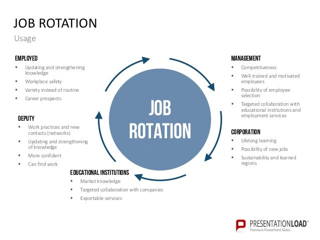Knowledge management powerpoint templates for Job rotation program template
