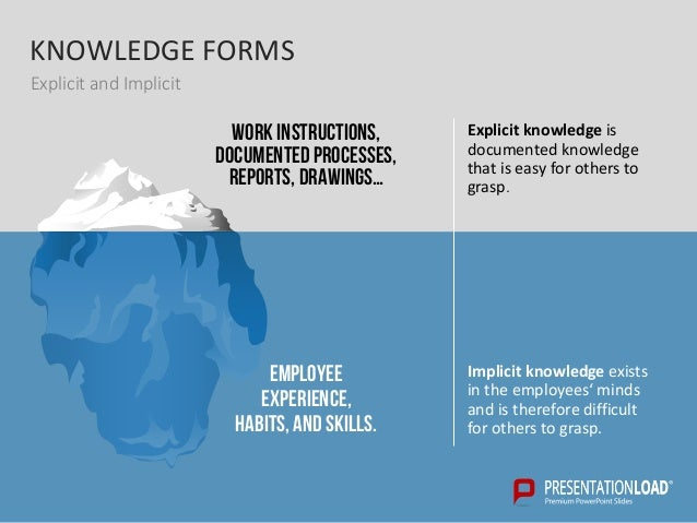 Knowledge management powerpoint templates knowledge toneelgroepblik Gallery