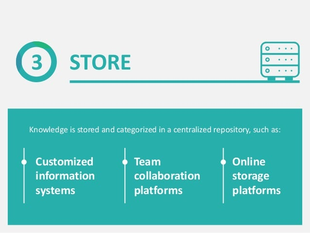 STORE3 Knowledge is stored and categorized in a centralized repository, such as: Customized information systems Team colla...