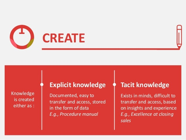 1 Knowledge is created either as : Documented, easy to transfer and access, stored in the form of data E.g., Procedure man...