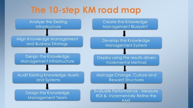 Engineering Knowledge Map : Knowledge management siom