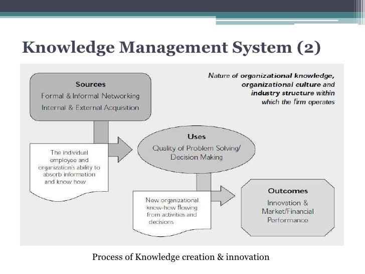 Application of knowledge management in management