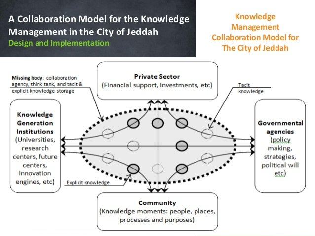 mis managing knowledge and collaboration List of keywords 24-hour development a la carte pricing abnormal returns collaborative knowledge work collaborative learning collaborative planning management of mis management of personal computing.
