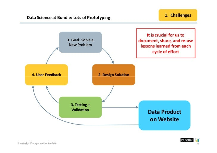 1. Challenges       Data Science at Bundle: Lots of Prototyping                                                           ...