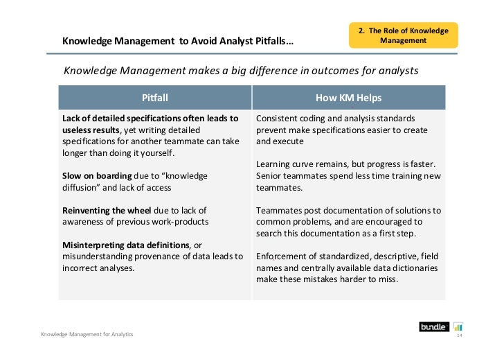 2. The Role of Knowledge       Knowledge Management to Avoid Analyst Pitfalls…                                  Management...