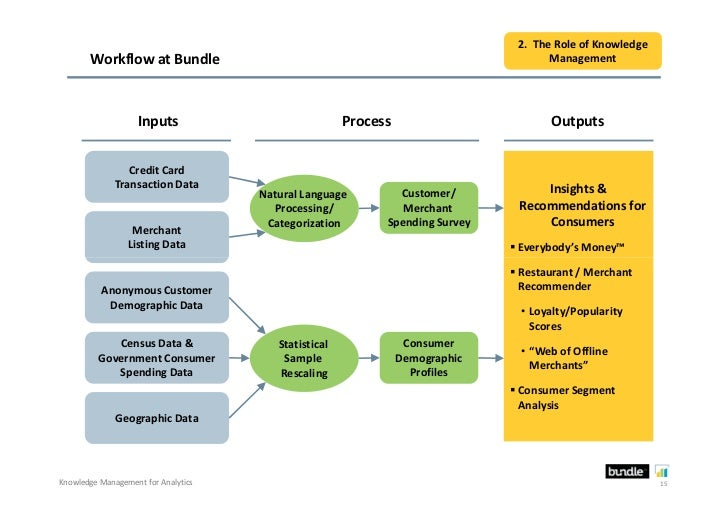 2. The Role of Knowledge       Workflow at Bundle                                                           Management    ...