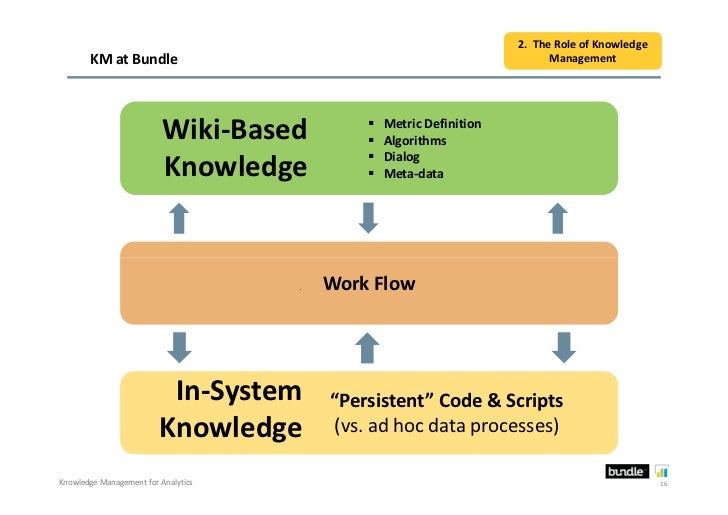 2. The Role of Knowledge       KM at Bundle                                                    Management                 ...