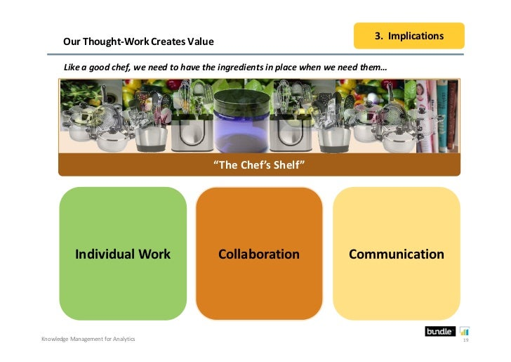 3. Implications       Our Thought-Work Creates Value        Like a good chef, we need to have the ingredients in place whe...