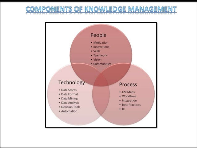 untangling the knowledge management dilemma at 2 knowledge sharing dilemmas abstract the exchange of information among  organizational employees is a vital component of the knowledge management.