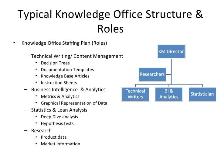 knowledge management template