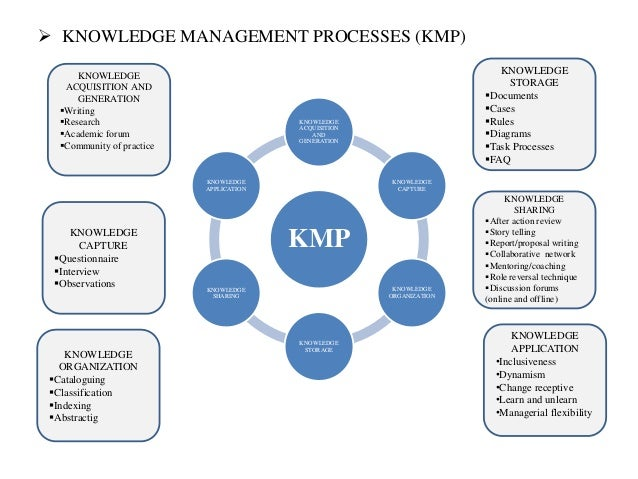 report on knowledge management strategy Knowledge management strategy starts with simple efficient plan and clear goals apqc members include exxon mobil and ibm and jaguar.