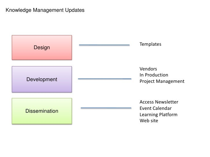 Knowledge Management Updates<br />Vendors <br />In Production<br />Project Management<br />Access Newsletter<br />Event Ca...