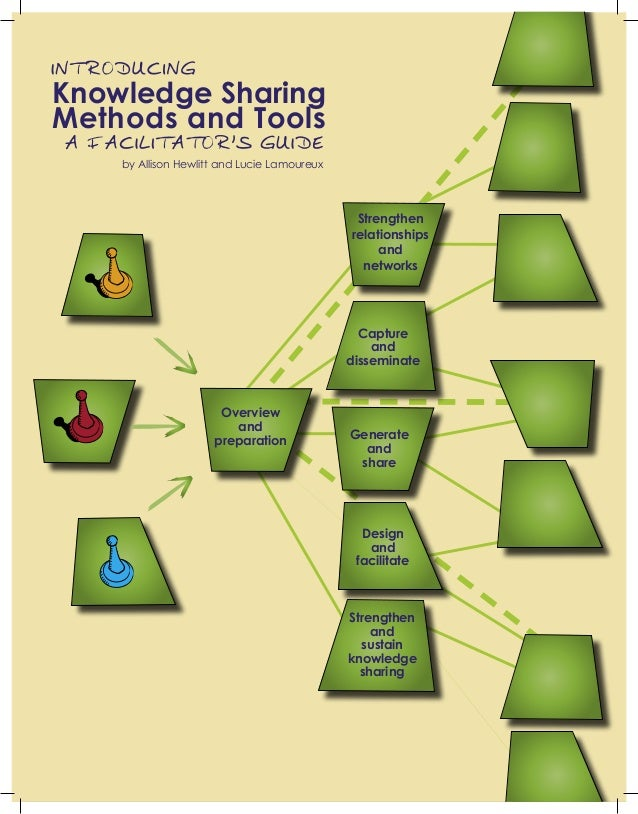 Knowledge Sharing Methods and Tools Strengthen relationships and networks Capture and disseminate Generate and share Desig...