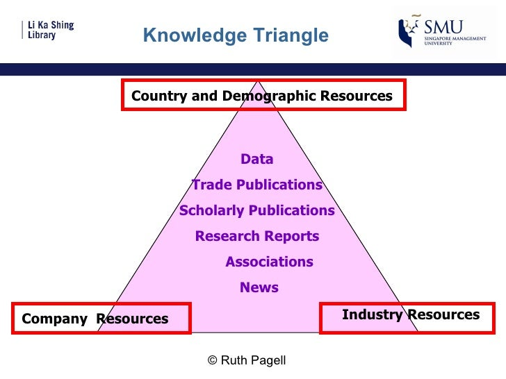 Knowledge Triangle Country and Demographic Resources Company  Resources Industry Resources Data Trade Publications Scholar...