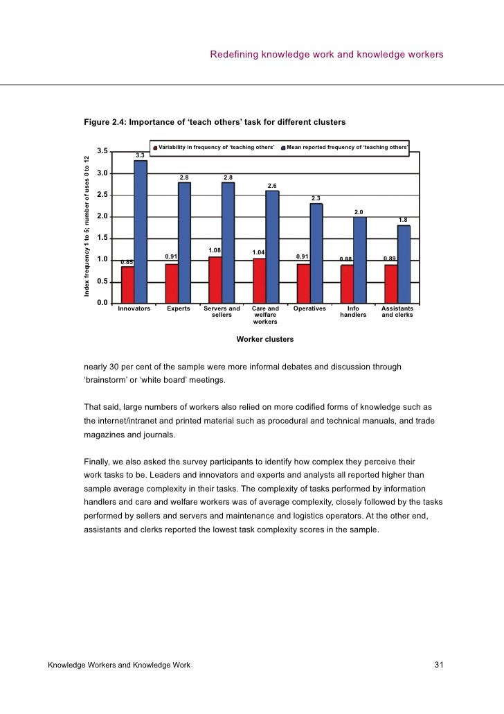 Knowledge worker survey