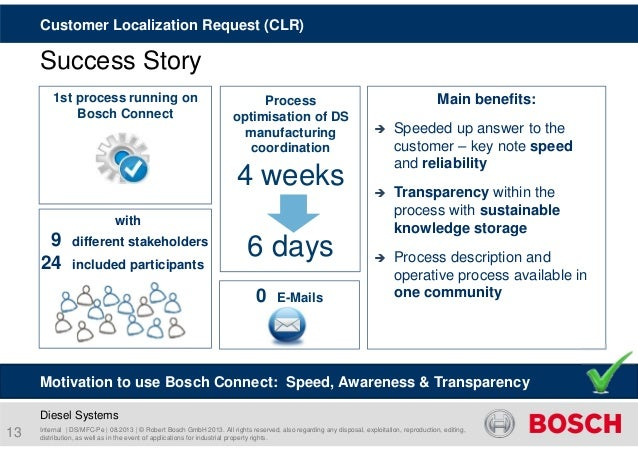 Customer Localization Request (CLR)  Success Story  1st process running on  Bosch Connect  with  9 different stakeholders ...