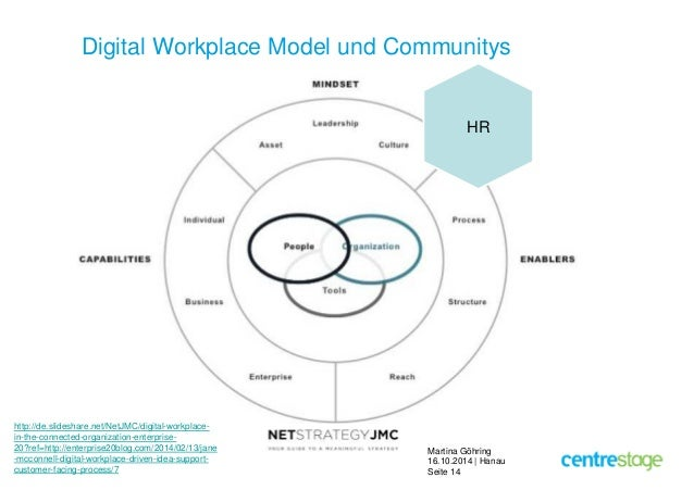 Digital Workplace Model und Communitys  Martina Göhring  16.10.2014 | Hanau  Seite 14  http://de.slideshare.net/NetJMC/dig...