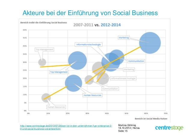 Akteure bei der Einführung von Social Business  Martina Göhring  16.10.2014 | Hanau  Seite 15  http://www.centrestage.de/2...